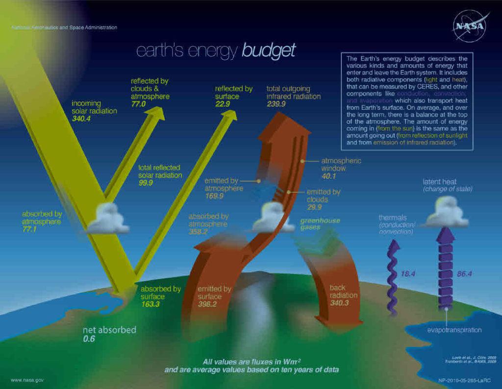 earth-radiation-budget