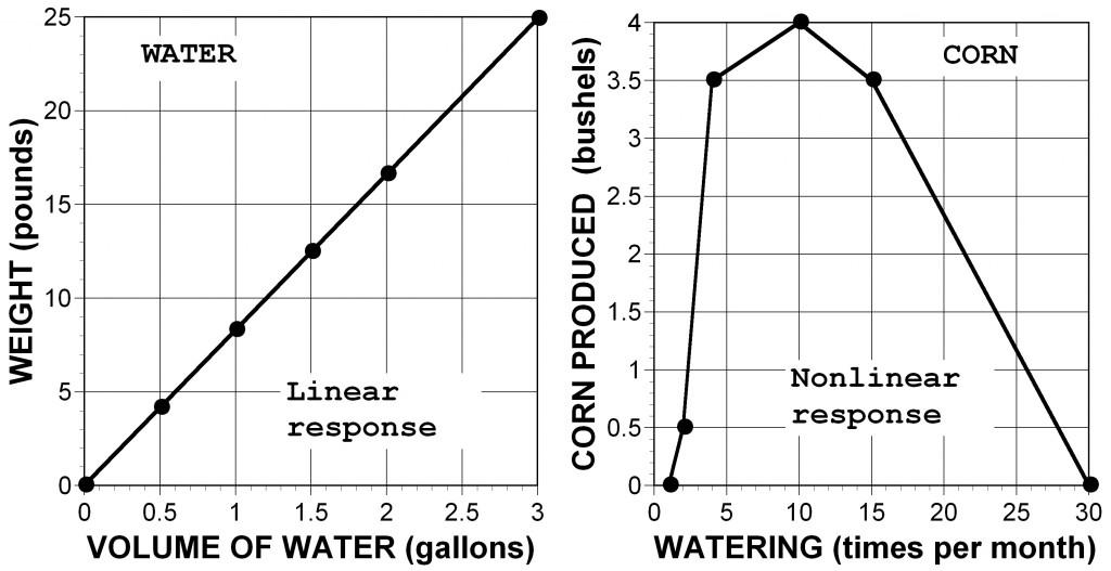 Linear & nonlinear2